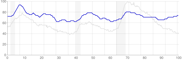 Alaska monthly unemployment rate chart from 1990 to March 2018